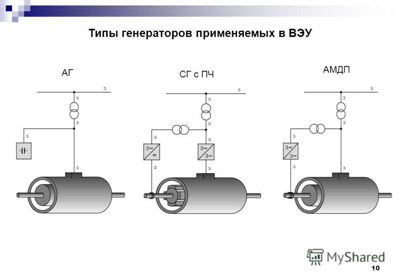 10 СГ с ПЧ АМДП Типы генераторов применяемых в ВЭУ АГ