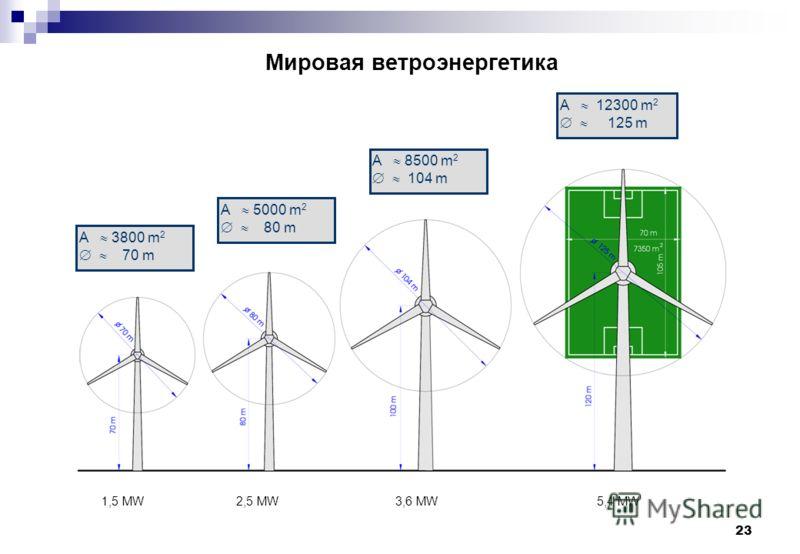 23 Мировая ветроэнергетика 1,5 MW2,5 MW3,6 MW5,4 MW A 3800 m 2 70 m A 5000 m 2 80 m A 8500 m 2 104 m A 12300 m 2 125 m