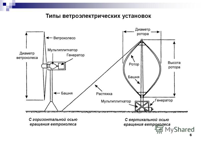 6 Типы ветроэлектрических установок С вертикальной осью вращения ветроколеса С горизонтальной осью вращения ветроколеса