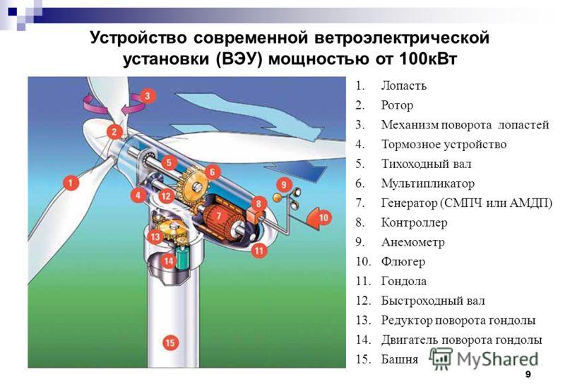 9 1.Лопасть 2.Ротор 3.Механизм поворота лопастей 4.Тормозное устройство 5.Тихоходный вал 6.Мультипликатор 7.Генератор (СМПЧ или АМДП) 8.Контроллер 9.Анемометр 10.Флюгер 11.Гондола 12.Быстроходный вал 13.Редуктор поворота гондолы 14.Двигатель поворота