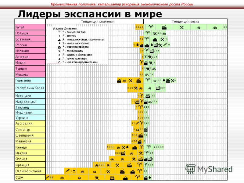 Промышленная политика: катализатор ускорения экономического роста России ЦМАКП, 2007 Лидеры экспансии в мире