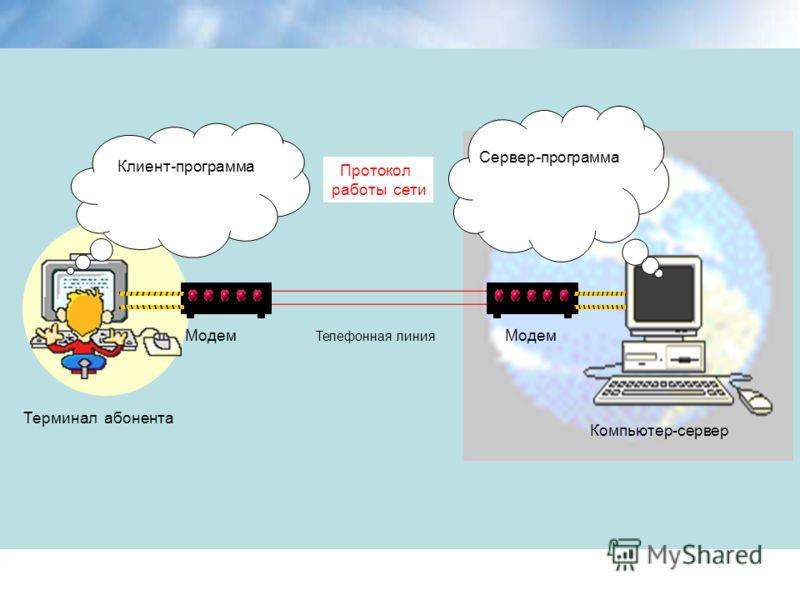 Клиент-программа Сервер-программа Протокол работы сети Модем Телефонная линия Компьютер-сервер Терминал абонента