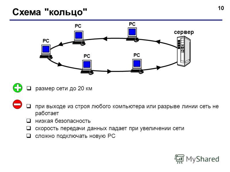10 Схема кольцо РС сервер РС при выходе из строя любого компьютера или разрыве линии сеть не работает низкая безопасность скорость передачи данных падает при увеличении сети сложно подключать новую РС размер сети до 20 км