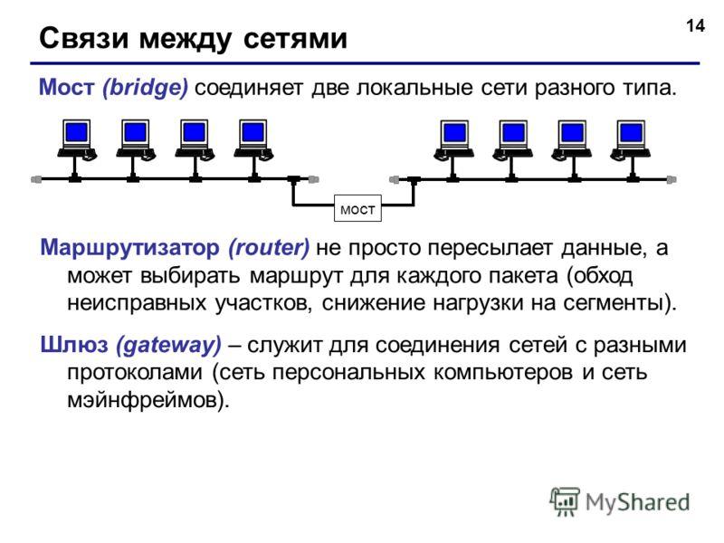 14 Связи между сетями Мост (bridge) соединяет две локальные сети разного типа. мост Маршрутизатор (router) не просто пересылает данные, а может выбирать маршрут для каждого пакета (обход неисправных участков, снижение нагрузки на сегменты). Шлюз (gat