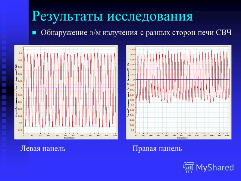 Результаты исследования Обнаружение э/м излучения с разных сторон печи СВЧ Обнаружение э/м излучения с разных сторон печи СВЧ Левая панельПравая панель