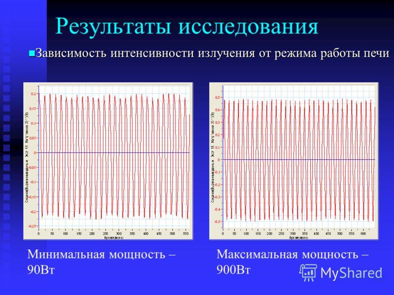 Результаты исследования Зависимость интенсивности излучения от режима работы печи Зависимость интенсивности излучения от режима работы печи Минимальная мощность – 90Вт Максимальная мощность – 900Вт