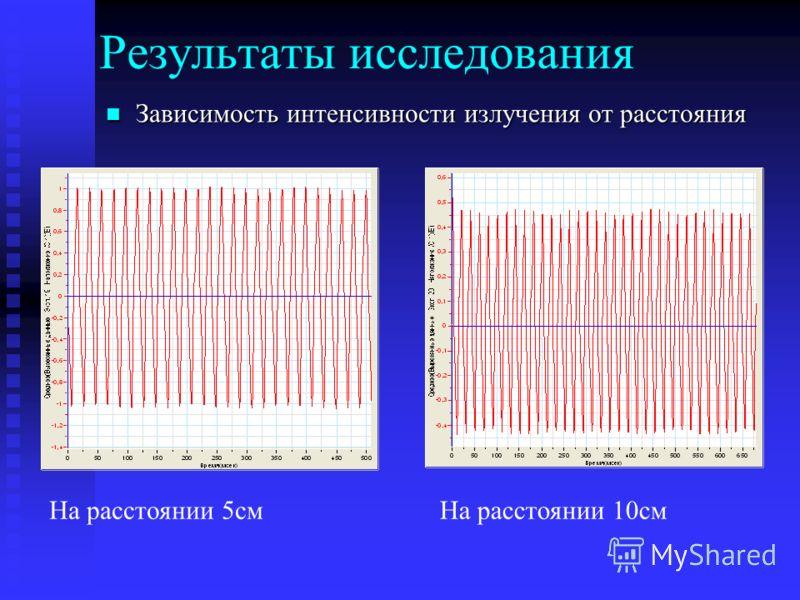 Результаты исследования Зависимость интенсивности излучения от расстояния Зависимость интенсивности излучения от расстояния На расстоянии 5смНа расстоянии 10см