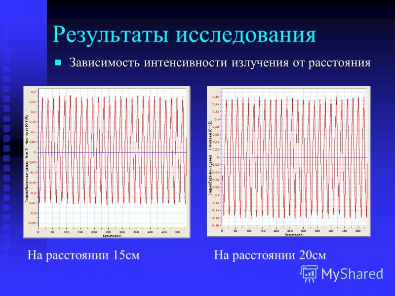 Результаты исследования Зависимость интенсивности излучения от расстояния Зависимость интенсивности излучения от расстояния На расстоянии 15смНа расстоянии 20см