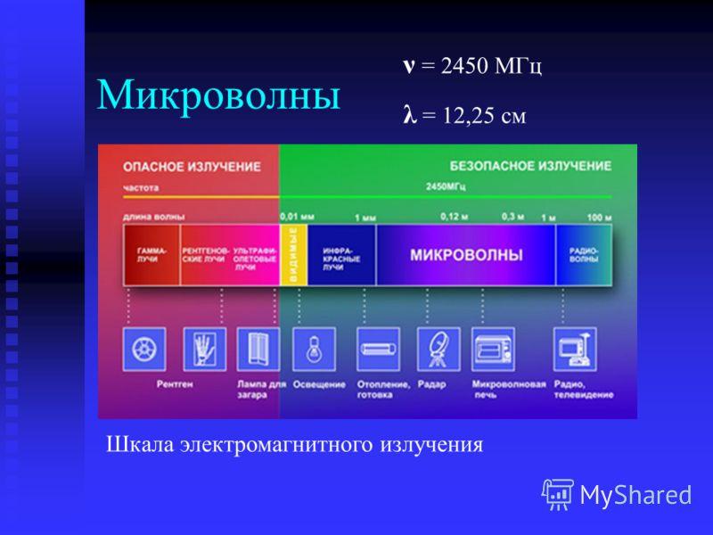 Микроволны Шкала электромагнитного излучения ν = 2450 МГц λ = 12,25 см