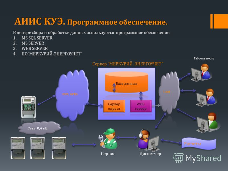 В центре сбора и обработки данных используется программное обеспечение: 1.MS SQL SERVER 2.MS SERVER 3.WEB SERVER 4.ПОМЕРКУРИЙ-ЭНЕРГОУЧЕT Сервер МЕРКУРИЙ -ЭНЕРГОУЧЕТ Рабочие места ДиспетчерСервис Расчеты АИИС КУЭ. Программное обеспечение.