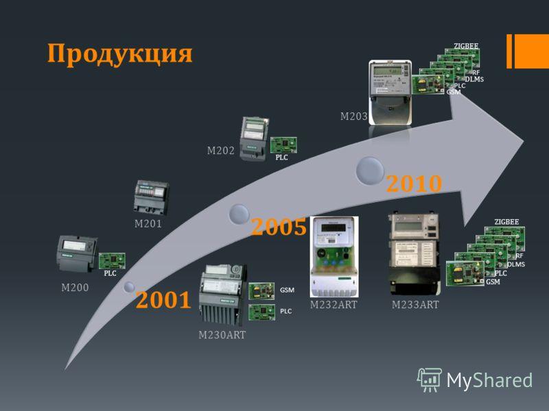 2001 2005 2010 Продукция PLC GSM DLMS PLC GSM ZIGBEE RF PLC DLM S PLC GSM ZIGBEE RF M230ART M232ARTM233ART M201 M200 M202 M203