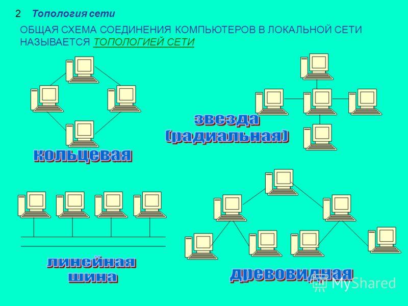 2Топология сети ОБЩАЯ СХЕМА СОЕДИНЕНИЯ КОМПЬЮТЕРОВ В ЛОКАЛЬНОЙ СЕТИ НАЗЫВАЕТСЯ ТОПОЛОГИЕЙ СЕТИ