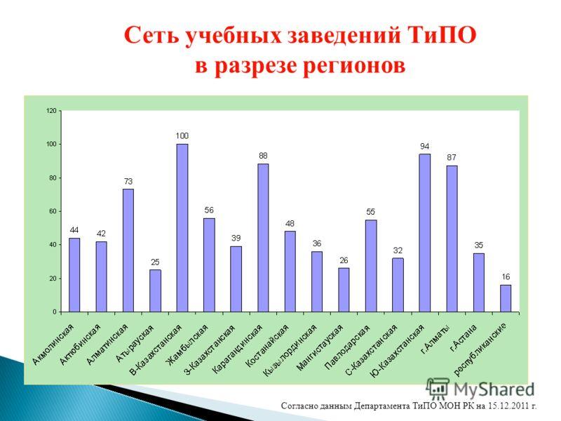 Сеть учебных заведений ТиПО в разрезе регионов Согласно данным Департамента ТиПО МОН РК на 15.12.2011 г.