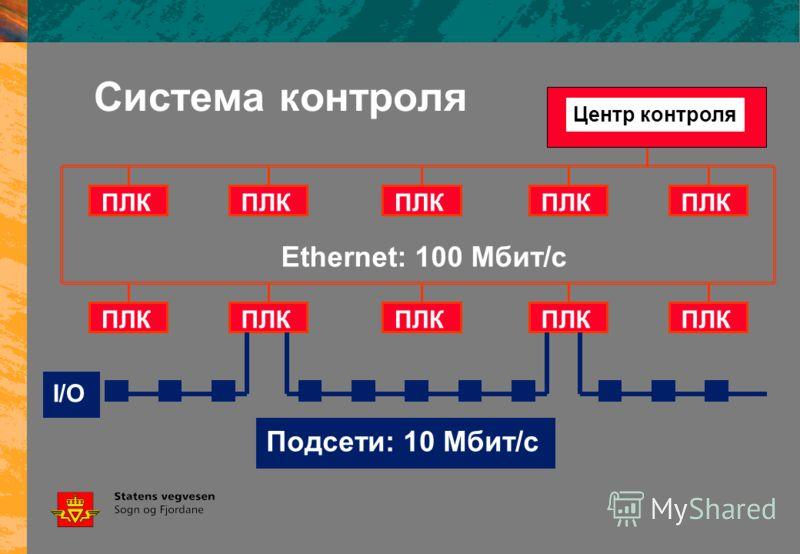 Система контроля Центр контроля Ethernet: 100 Мбит/с ПЛК Подсети: 10 Мбит/с I/O