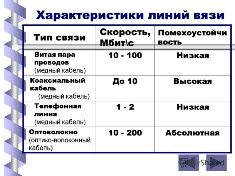 Характеристики линий вязи Тип связи Скорость, Мбит\с Помехоустойчи вость Витая пара проводов (медный кабель) 10 - 100 Низкая Коаксиальный кабель (медный кабель) До 10 Высокая Телефонная линия (медный кабель) 1 - 2 Низкая Оптоволокно (оптико-волоконны