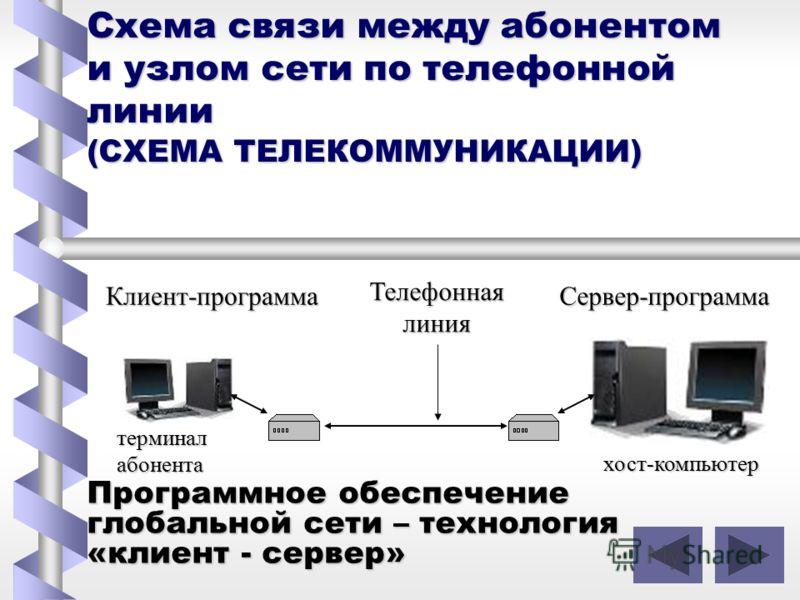 Схема связи между абонентом и узлом сети по телефонной линии (СХЕМА ТЕЛЕКОММУНИКАЦИИ) Программное обеспечение глобальной сети – технология «клиент - сервер» Клиент-программаСервер-программа Телефоннаялиния терминалабонента хост-компьютер