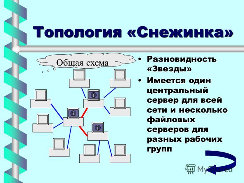Топология «Снежинка» Разновидность «Звезды»Разновидность «Звезды» Имеется один центральный сервер для всей сети и несколько файловых серверов для разных рабочих группИмеется один центральный сервер для всей сети и несколько файловых серверов для разн