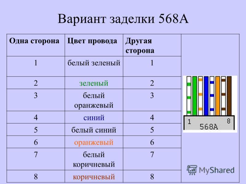 Вариант заделки 568A Одна сторонаЦвет проводаДругая сторона 1белый зеленый1 2зеленый2 3белый оранжевый 3 4синий4 5белый синий5 6оранжевый6 7белый коричневый 7 8коричневый8
