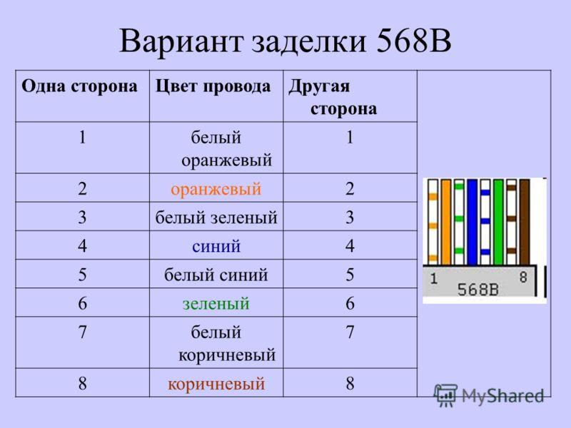 Вариант заделки 568В Одна сторонаЦвет проводаДругая сторона 1белый оранжевый 1 2оранжевый2 3белый зеленый3 4синий4 5белый синий5 6зеленый6 7белый коричневый 7 8коричневый8