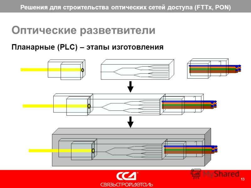 Решения для строительства оптических сетей доступа (FTTx, PON) 13 Планарные (PLC) – этапы изготовления Оптические разветвители
