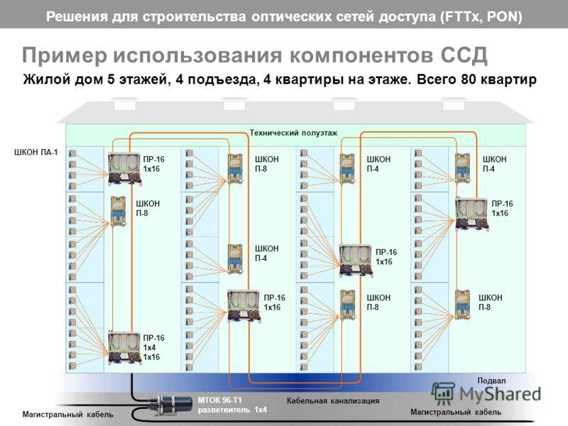 Решения для строительства оптических сетей доступа (FTTx, PON) 28 Пример использования компонентов ССД Жилой дом 5 этажей, 4 подъезда, 4 квартиры на этаже. Всего 80 квартир Технический полуэтаж МТОК 96-Т1 разветвитель 1х4 Магистральный кабель Подвал