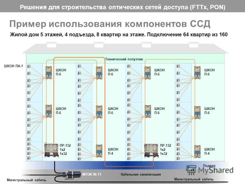 Решения для строительства оптических сетей доступа (FTTx, PON) 29 Пример использования компонентов ССД Жилой дом 5 этажей, 4 подъезда, 8 квартир на этаже. Подключение 64 квартир из 160 Технический полуэтаж МТОК 96-Т1 Магистральный кабель Подвал Кабел