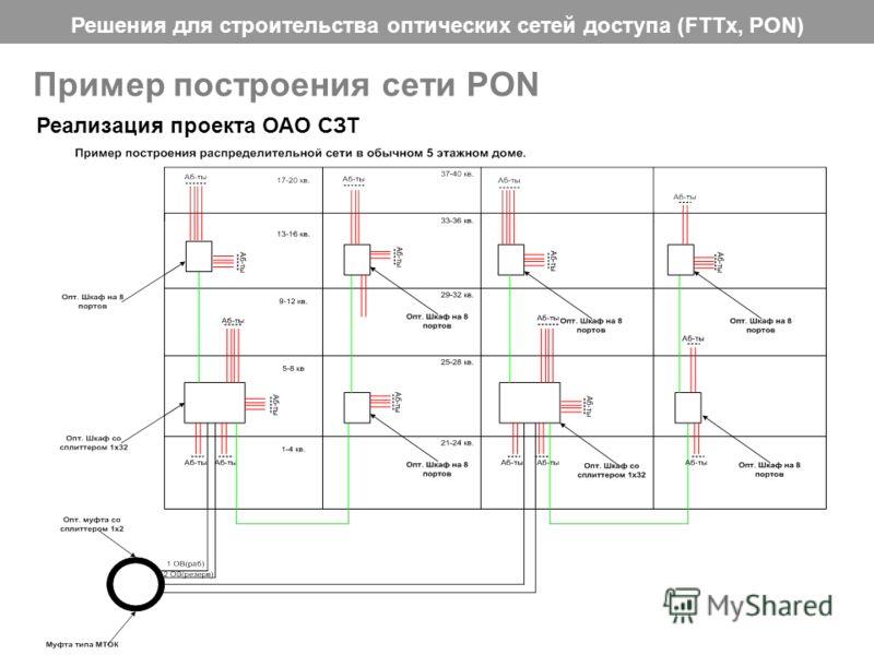 Решения для строительства оптических сетей доступа (FTTx, PON) 31 Пример построения сети PON Реализация проекта ОАО СЗТ