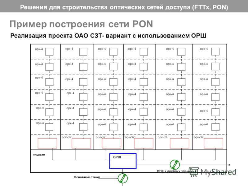 Решения для строительства оптических сетей доступа (FTTx, PON) 32 Пример построения сети PON Реализация проекта ОАО СЗТ- вариант с использованием ОРШ