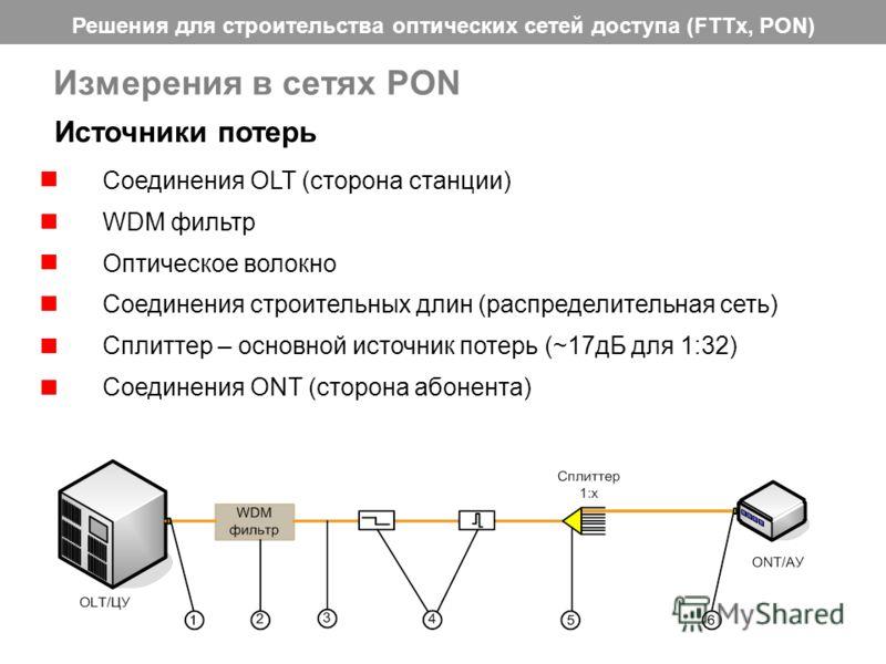 Решения для строительства оптических сетей доступа (FTTx, PON) 33 Измерения в сетях PON Соединения OLT (сторона станции) WDM фильтр Оптическое волокно Соединения строительных длин (распределительная сеть) Сплиттер – основной источник потерь (~17дБ дл
