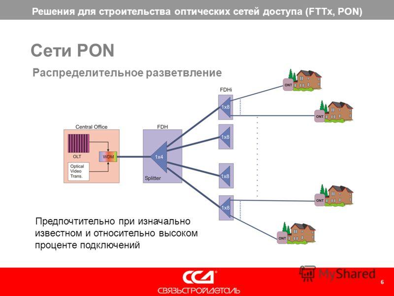 Решения для строительства оптических сетей доступа (FTTx, PON) 6 Предпочтительно при изначально известном и относительно высоком проценте подключений Распределительное разветвление Сети PON