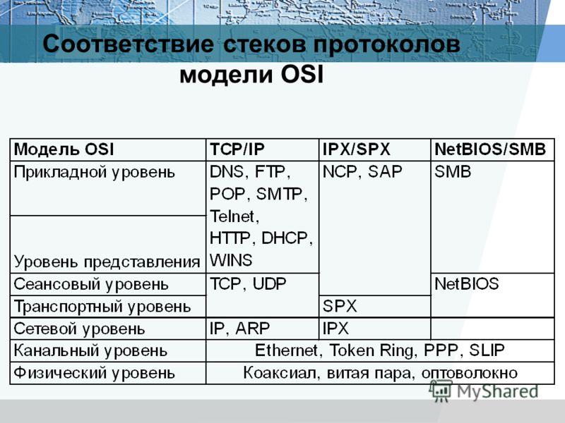 Соответствие стеков протоколов модели OSI