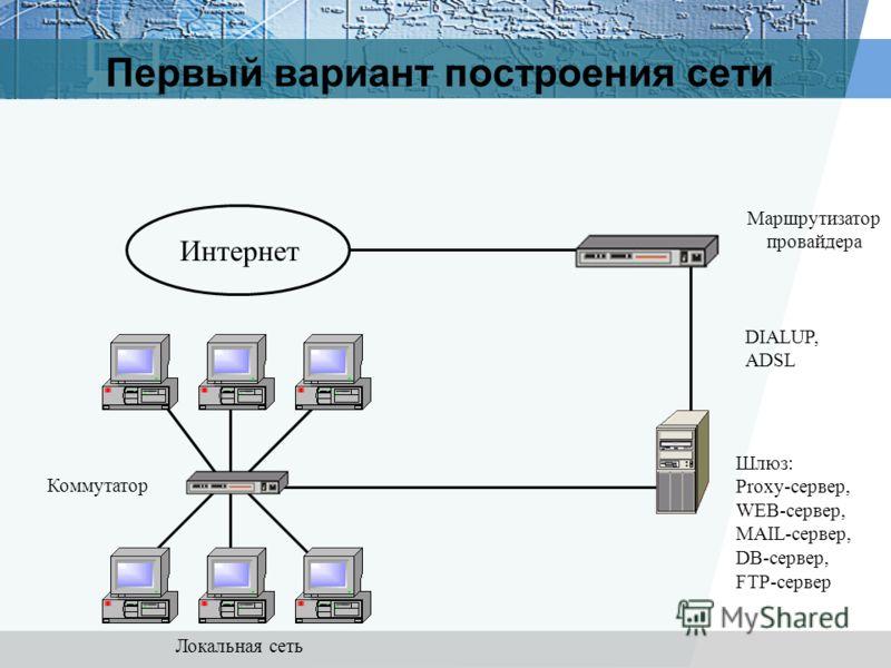 Первый вариант построения сети Интернет Маршрутизатор провайдера Шлюз: Proxy-сервер, WEB-сервер, MAIL-сервер, DB-сервер, FTP-сервер DIALUP, ADSL Локальная сеть Коммутатор