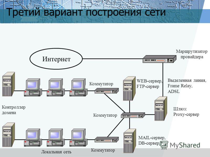 Третий вариант построения сети Интернет Маршрутизатор провайдера Шлюз: Proxy-сервер Выделенная линия, Frame Relay, ADSL Локальная сеть Коммутатор MAIL-сервер, DB-сервер WEB-сервер, FTP-сервер Контроллер домена