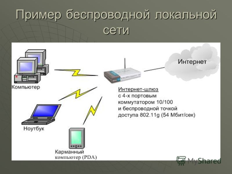 Пример беспроводной локальной сети