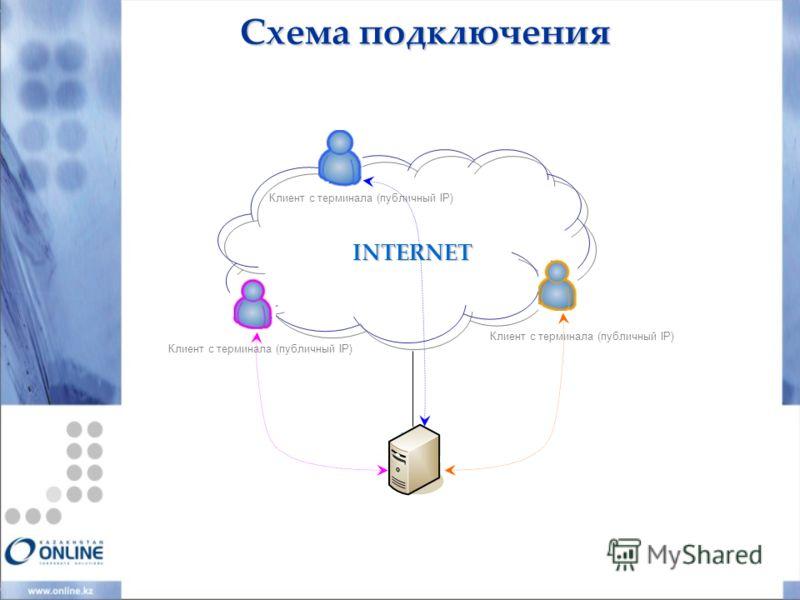 INTERNET Клиент с терминала (публичный IP) Схема подключения