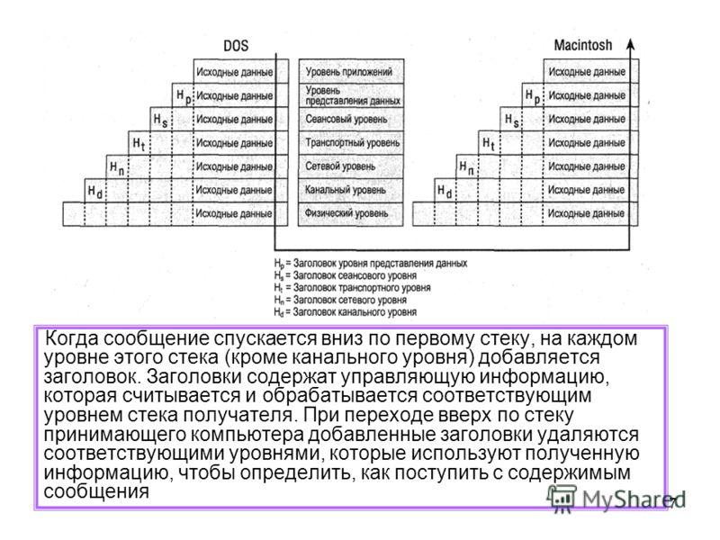 7 Когда сообщение спускается вниз по первому стеку, на каждом уровне этого стека (кроме канального уровня) добавляется заголовок. Заголовки содержат управляющую информацию, которая считывается и обрабатывается соответствующим уровнем стека получателя