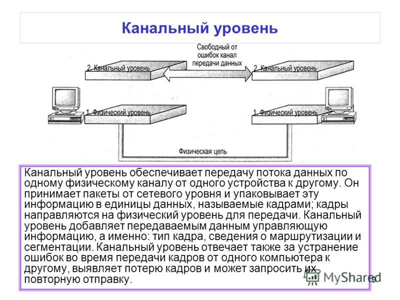 9 Канальный уровень Канальный уровень обеспечивает передачу потока данных по одному физическому каналу от одного устройства к другому. Он принимает пакеты от сетевого уровня и упаковывает эту информацию в единицы данных, называемые кадрами; кадры нап