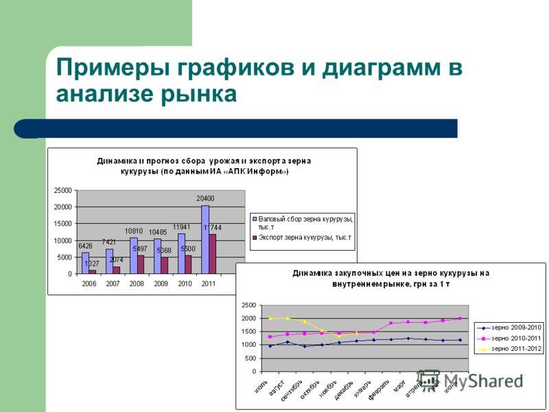 Примеры графиков и диаграмм в анализе рынка