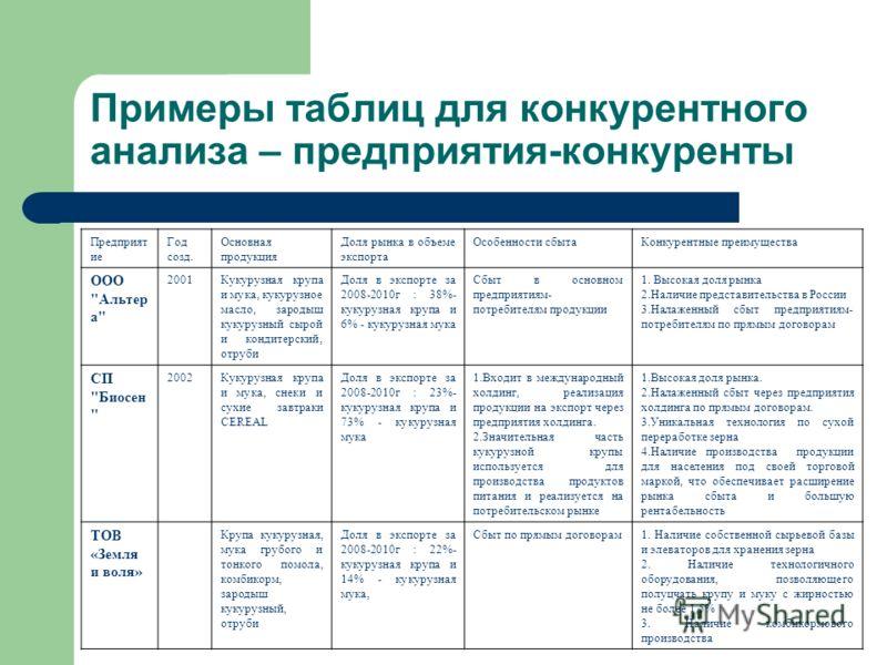 Примеры таблиц для конкурентного анализа – предприятия-конкуренты Предприят ие Год созд. Основная продукция Доля рынка в объеме экспорта Особенности сбытаКонкурентные преимущества ООО