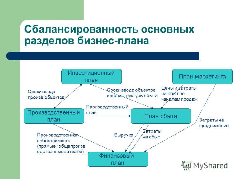 Сбалансированность основных разделов бизнес-плана Инвестиционный план Производственный план План сбыта Финансовый план Сроки ввода произв.объектов Производственный план Сроки ввода объектов инфраструктуры сбыта Выручка Затраты на сбыт Производственна