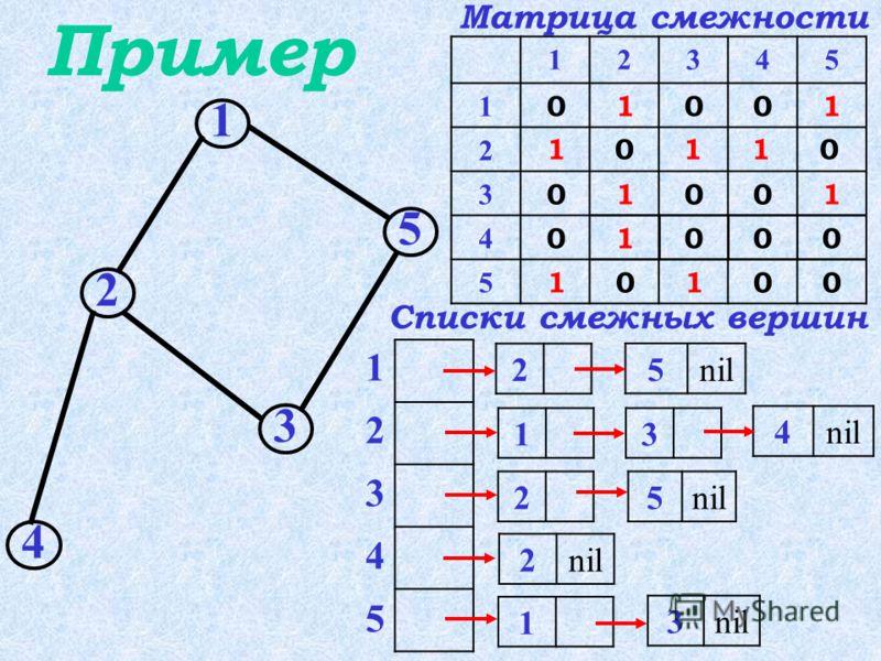 – это N списков, каждый из которых содержит номера всех смежных вершин. Перечень списков смежных вершин Указатели на первые элементы списков объединены в массив.