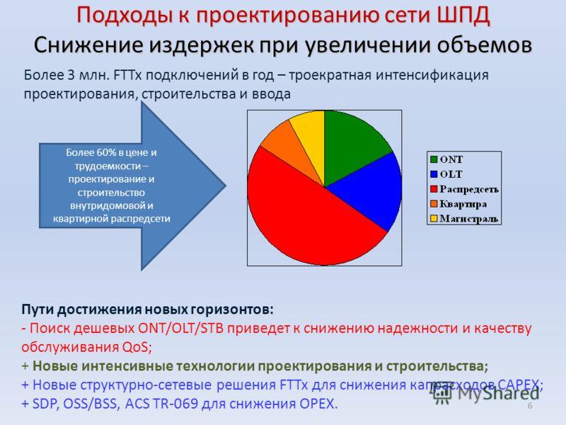 Более 3 млн. FTTx подключений в год – троекратная интенсификация проектирования, строительства и ввода Подходы к проектированию сети ШПД Снижение издержек при увеличении объемов Пути достижения новых горизонтов: - Поиск дешевых ONT/OLT/STB приведет к