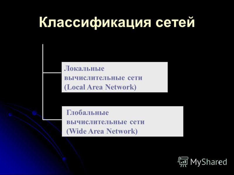 6 Классификация сетей Локальные вычислительные сети (Local Area Network) Глобальные вычислительные сети (Wide Area Network)