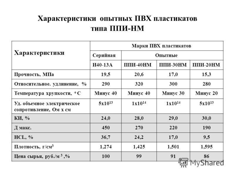 Характеристики опытных ПВХ пластикатов типа ППИ-НМ Характеристики Марки ПВХ пластикатов Серийная Опытные И40-13АППИ-40НМППИ-30НМППИ-20НМ Прочность, МПа19,520,617,015,3 Относительное. удлинение, %290320300280 Температура хрупкости, о СМинус 40 Минус 3