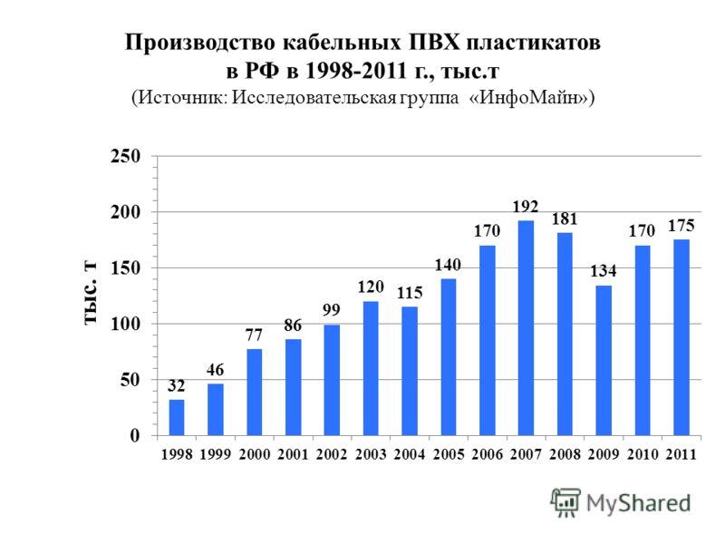 Производство кабельных ПВХ пластикатов в РФ в 1998-2011 г., тыс.т (Источник: Исследовательская группа «ИнфоМайн»)