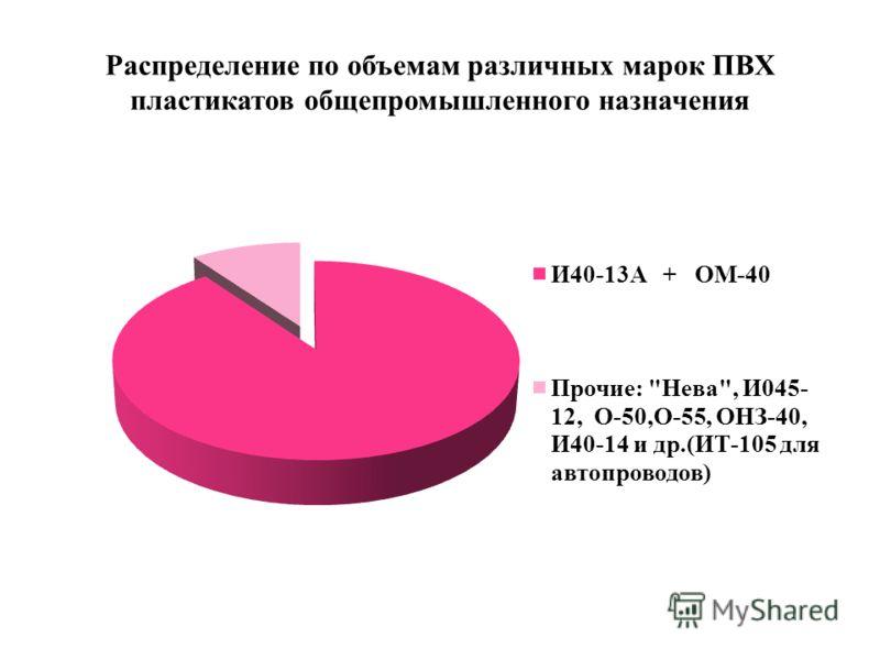Распределение по объемам различных марок ПВХ пластикатов общепромышленного назначения