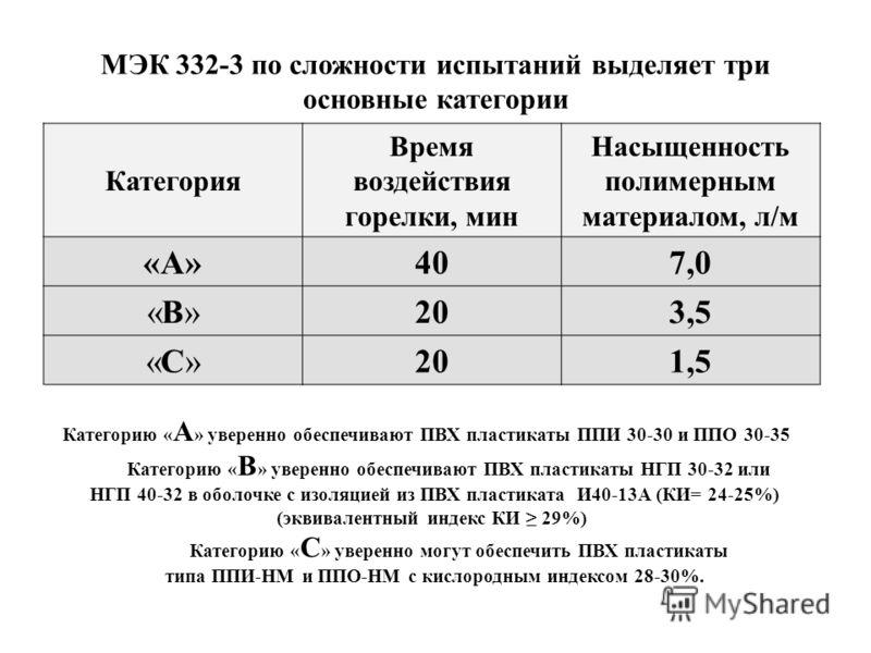 МЭК 332-3 по сложности испытаний выделяет три основные категории Категория Время воздействия горелки, мин Насыщенность полимерным материалом, л/м «А»407,0 «В»«В»203,5 «С»«С»201,5 Категорию « А » уверенно обеспечивают ПВХ пластикаты ППИ 30-30 и ППО 30