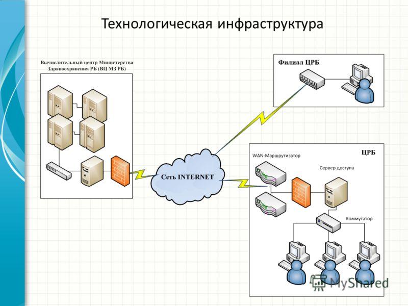 Технологическая инфраструктура