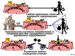 23 / 25 Рыночные войны «шведских столов» A B Комплексное изучение потребителей и создание для них «шведского стола» адекватных предложений !!!