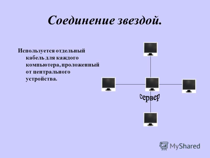 Соединение звездой. Используется отдельный кабель для каждого компьютера, проложенный от центрального устройства.